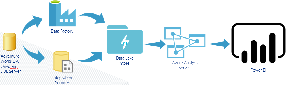 Loading Data From On-prem SQL Server to Azure Data Lake Store and Data Visualisation in Power BI
