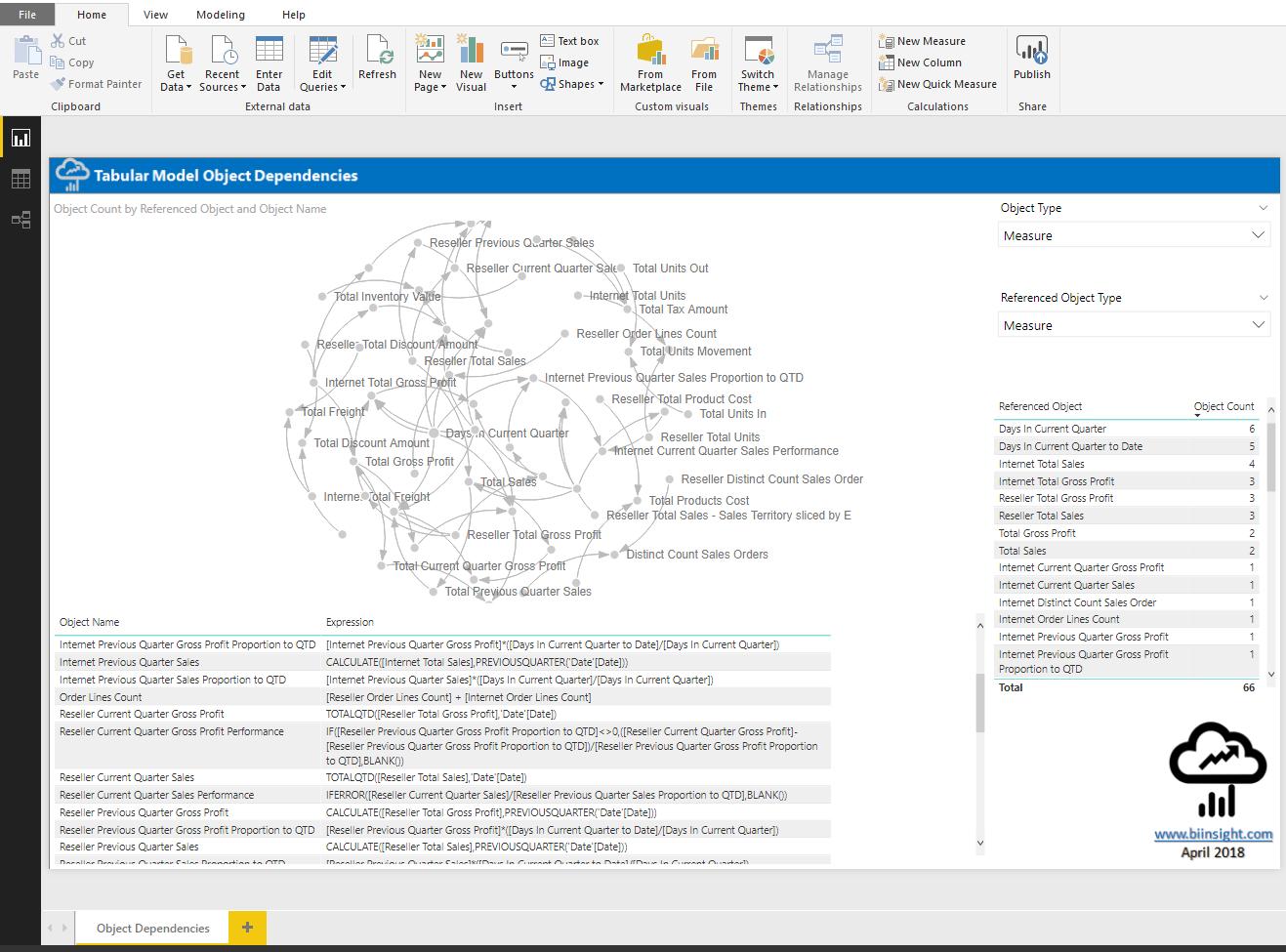 DAX Measure Dependencies in SSAS Tabular and Power BI
