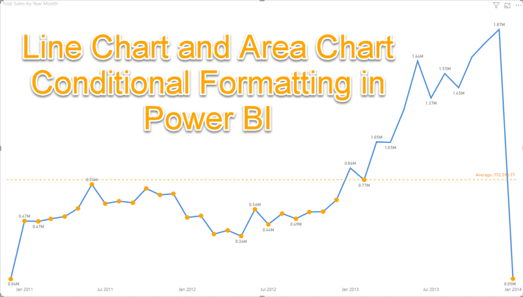 Line Chart and Area Chart Conditional Formatting in Power BI
