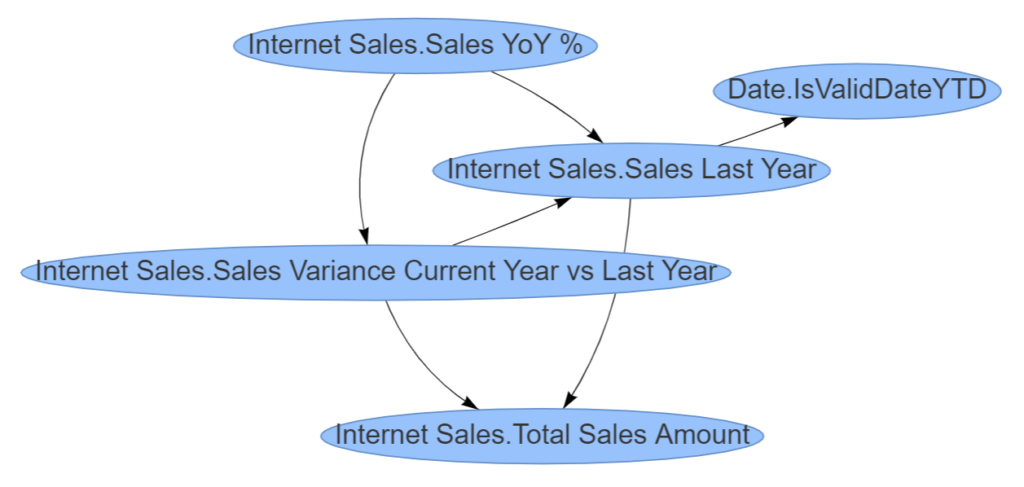 "Measure Dependencies for ""Sales YoY %"""